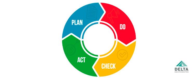 Ilustração do ciclo PDCA utilizado para a resolução de problemas e melhorar processos constantemente.