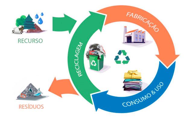 Ilustração representando um ciclo produtivo circular.