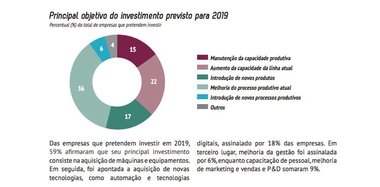 Imagem com gráfico com motivos do principal investimento previsto para 2019.